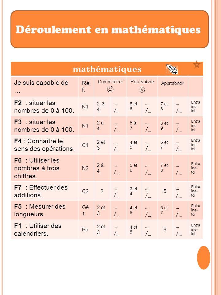mathématiques Je suis capable de … Ré f. Commencer Poursuivre Approfondir F2 : situer les nombres de 0 à 100. N1 2, 3, 4 … /… 5 et 6 … /… 7 et 8 … /…
