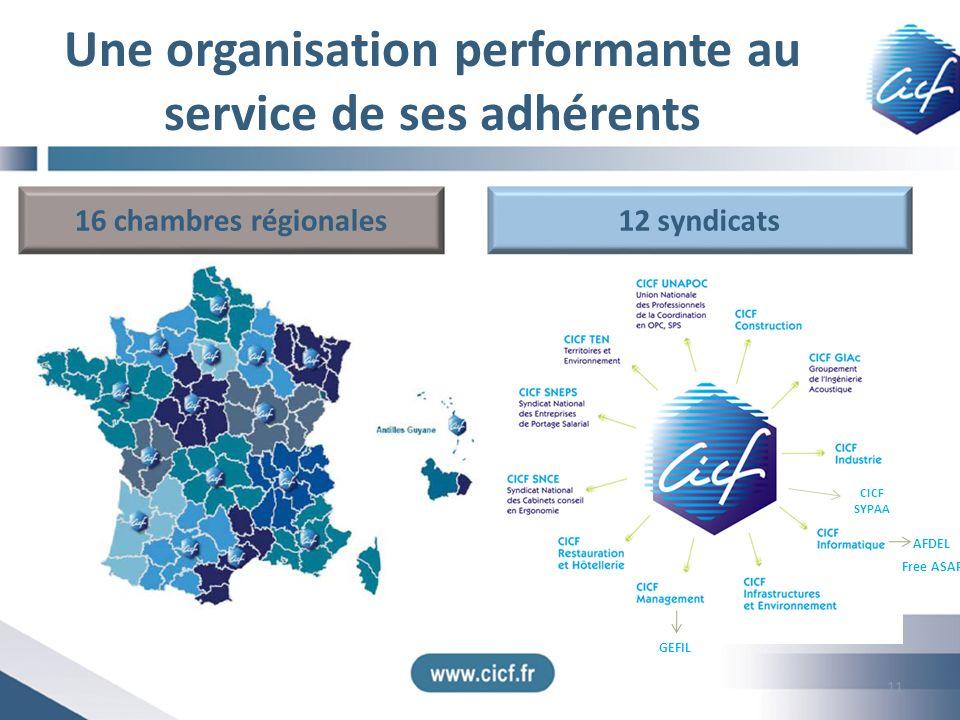 Une organisation performante au service de ses adhérents 16 chambres régionales12 syndicats CICF Antilles-Guyane CICF Ouest-Bretagne- Pays-de-Loire CI