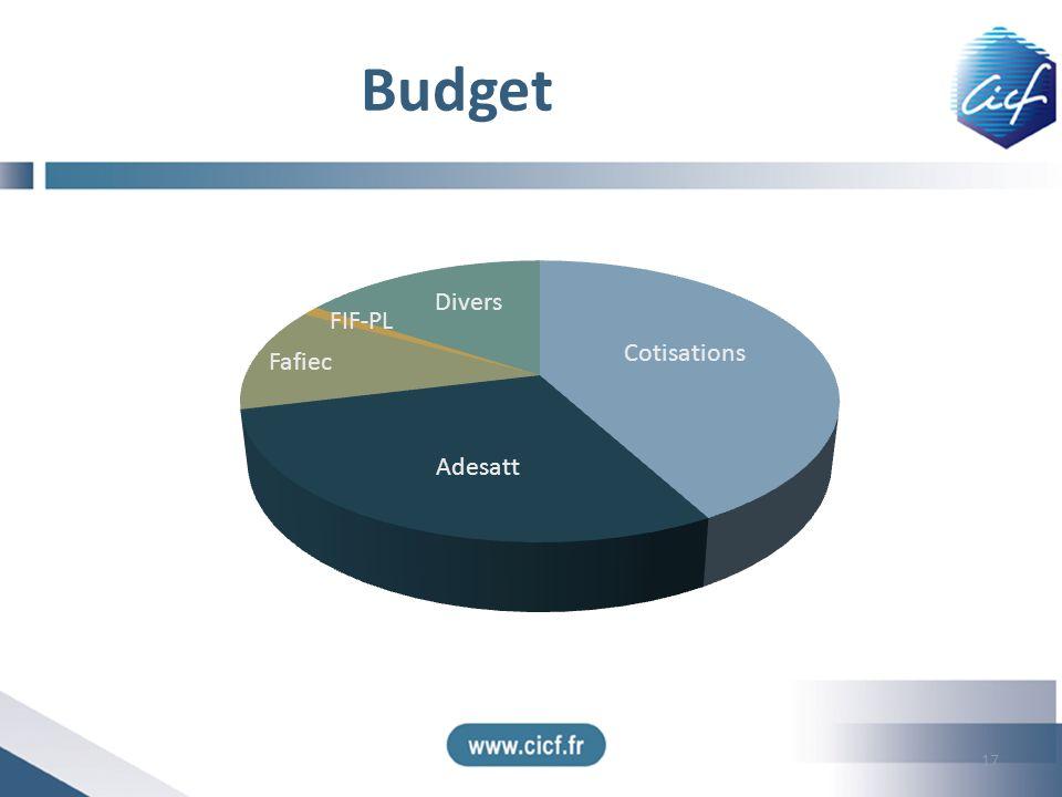 Budget 17