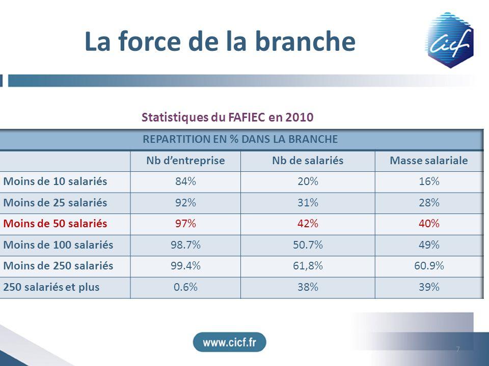 La force de la branche 7 Statistiques du FAFIEC en 2010