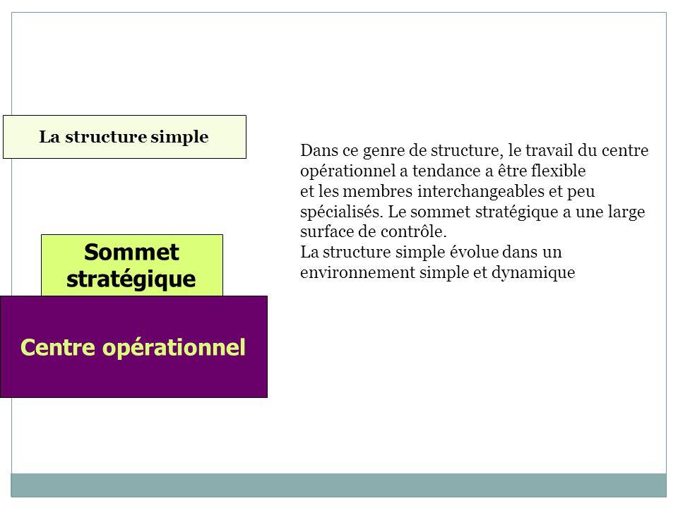 Sommet stratégique Centre opérationnel Dans ce genre de structure, le travail du centre opérationnel a tendance a être flexible et les membres interchangeables et peu spécialisés.