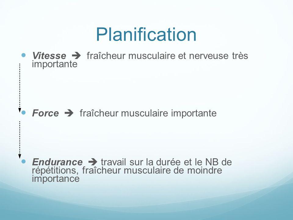 Vitesse fraîcheur musculaire et nerveuse très importante Force fraîcheur musculaire importante Endurance travail sur la durée et le NB de répétitions, fraîcheur musculaire de moindre importance