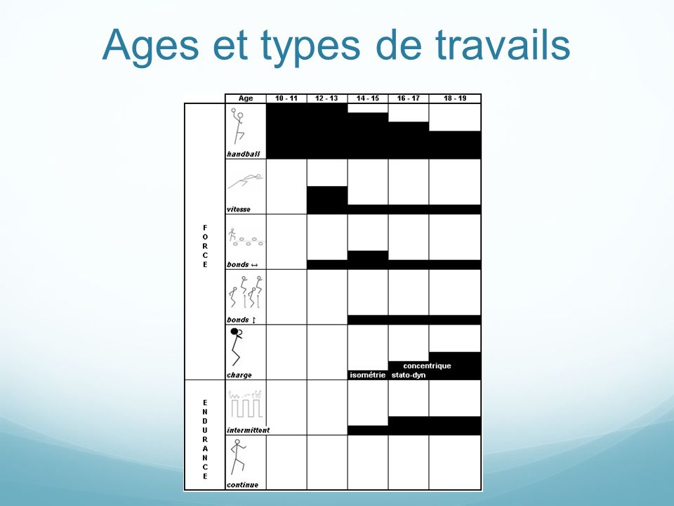 Ages et types de travails