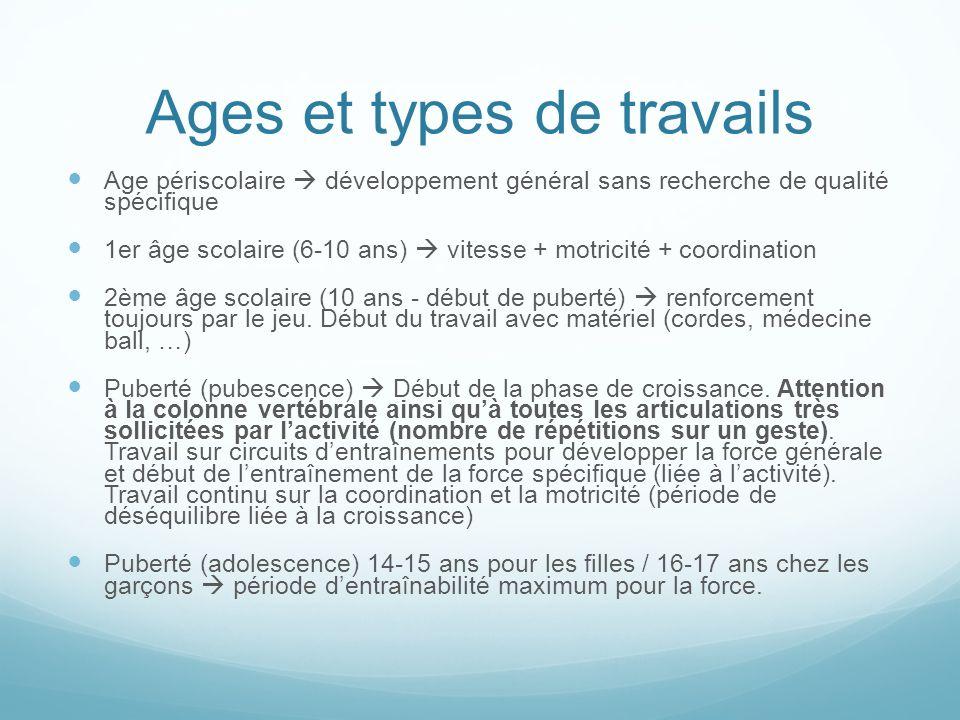 Age périscolaire développement général sans recherche de qualité spécifique 1er âge scolaire (6-10 ans) vitesse + motricité + coordination 2ème âge scolaire (10 ans - début de puberté) renforcement toujours par le jeu.