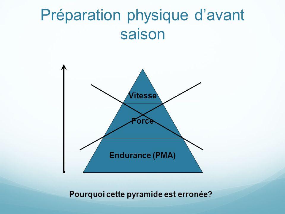 Préparation physique davant saison Vitesse Force Endurance (PMA) Pourquoi cette pyramide est erronée?