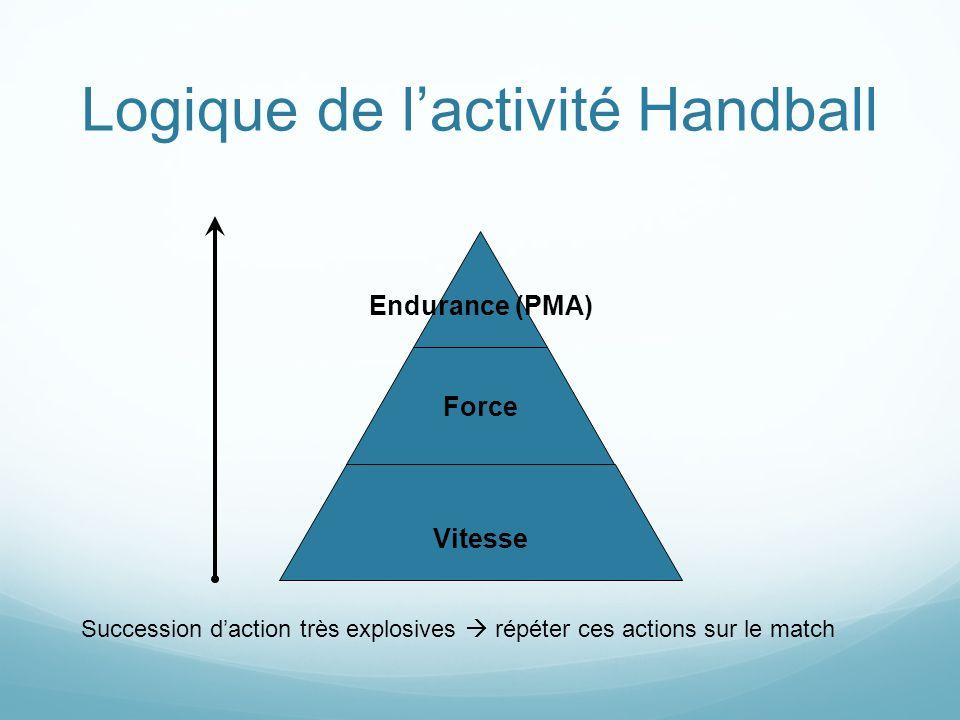 Logique de lactivité Handball Endurance (PMA) Force Vitesse Succession daction très explosives répéter ces actions sur le match
