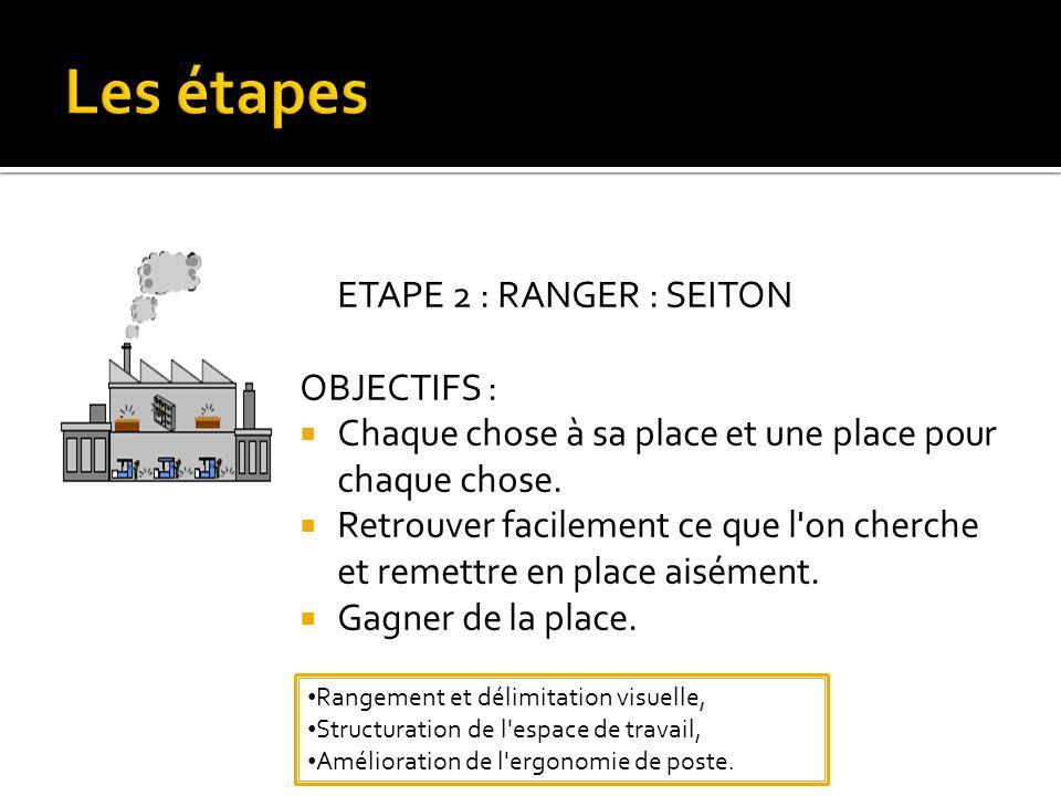 ETAPE 2 : RANGER : SEITON OBJECTIFS : Chaque chose à sa place et une place pour chaque chose.