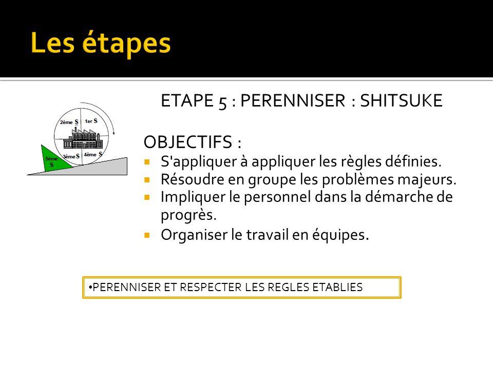 ETAPE 5 : PERENNISER : SHITSUKE OBJECTIFS : S appliquer à appliquer les règles définies.