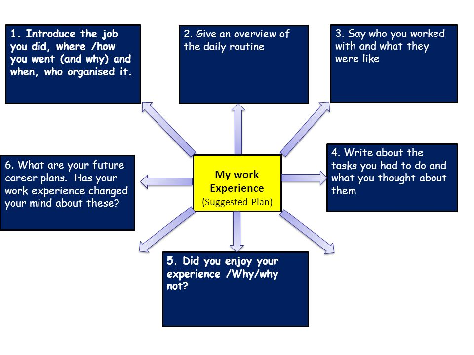 My work Experience (Suggested Plan) 1. Introduce the job you did, where /how you went (and why) and when, who organised it. 6. What are your future ca