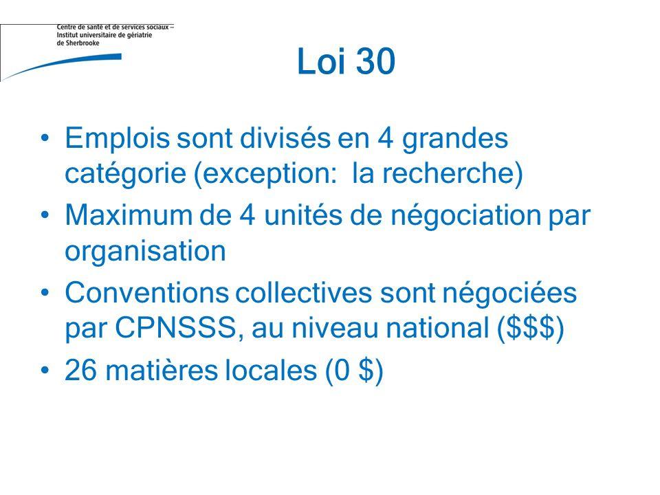 Loi 30 Emplois sont divisés en 4 grandes catégorie (exception: la recherche) Maximum de 4 unités de négociation par organisation Conventions collectives sont négociées par CPNSSS, au niveau national ($$$) 26 matières locales (0 $)