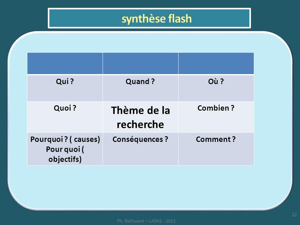 22 Ph. Bellissent – LASH2 - 2012 Qui ?Quand ?Où ? Quoi ? Thème de la recherche Combien ? Pourquoi ? ( causes) Pour quoi ( objectifs) Conséquences ?Com