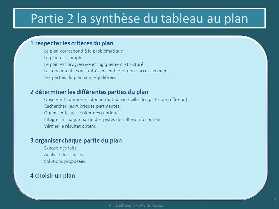 Partie 2 la synthèse du tableau au plan 1 respecter les critères du plan Le plan correspond à la problématique Le plan est complet Le plan est progres