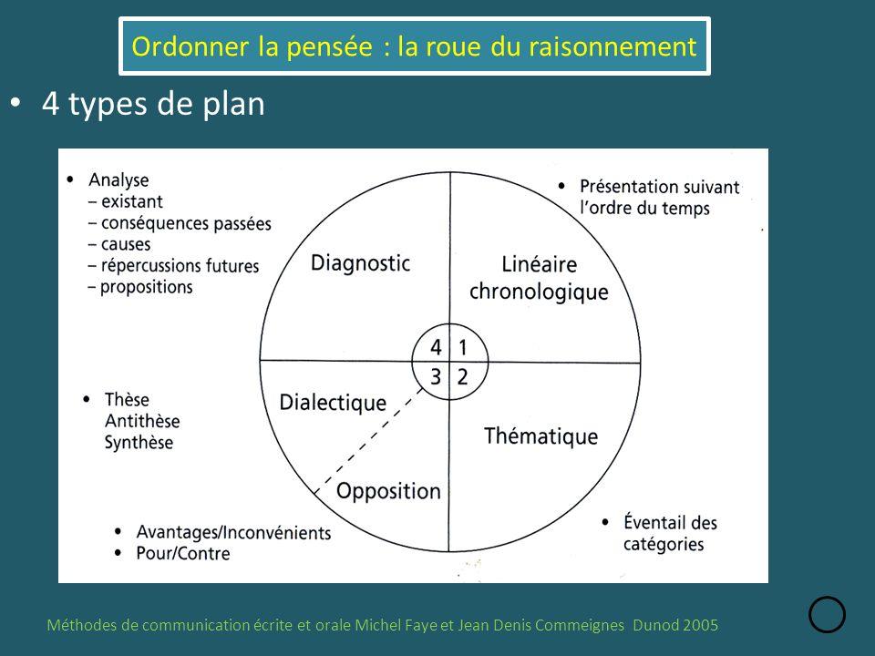 4 types de plan Méthodes de communication écrite et orale Michel Faye et Jean Denis Commeignes Dunod 2005 Ordonner la pensée : la roue du raisonnement