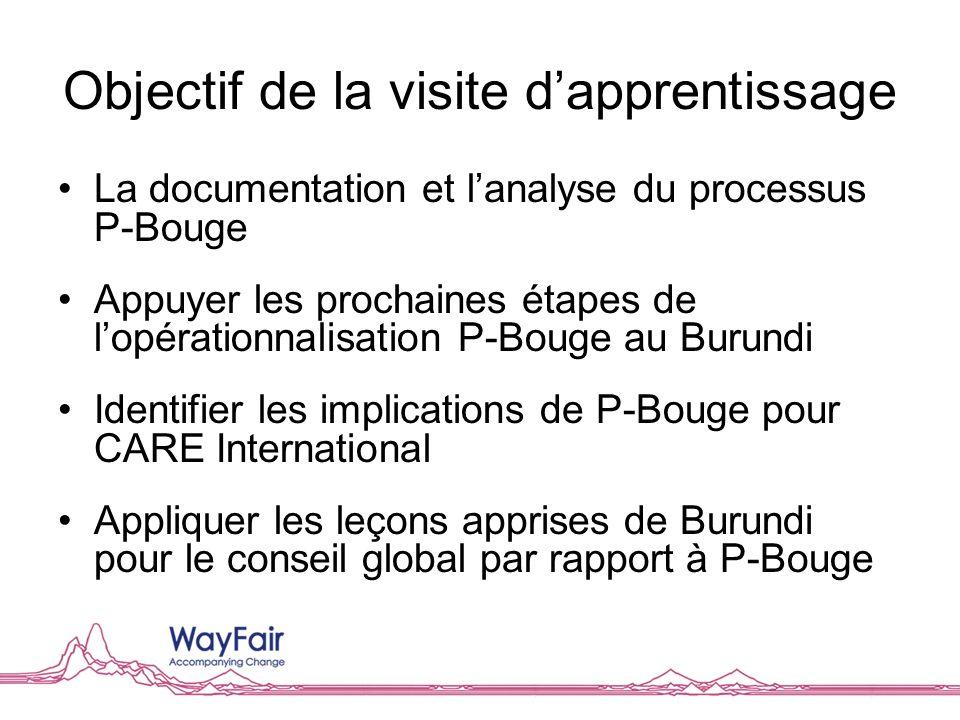 Objectif de la visite dapprentissage La documentation et lanalyse du processus P-Bouge Appuyer les prochaines étapes de lopérationnalisation P-Bouge a