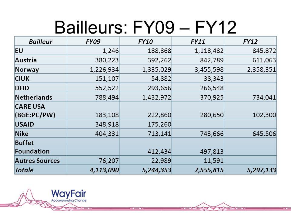 Bailleurs: FY09 – FY12