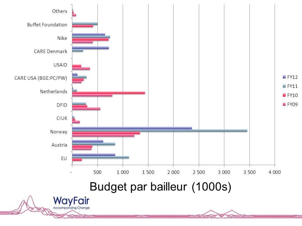 Budget par bailleur (1000s)