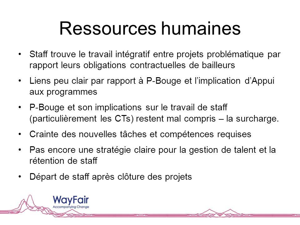 Ressources humaines Staff trouve le travail intégratif entre projets problématique par rapport leurs obligations contractuelles de bailleurs Liens peu