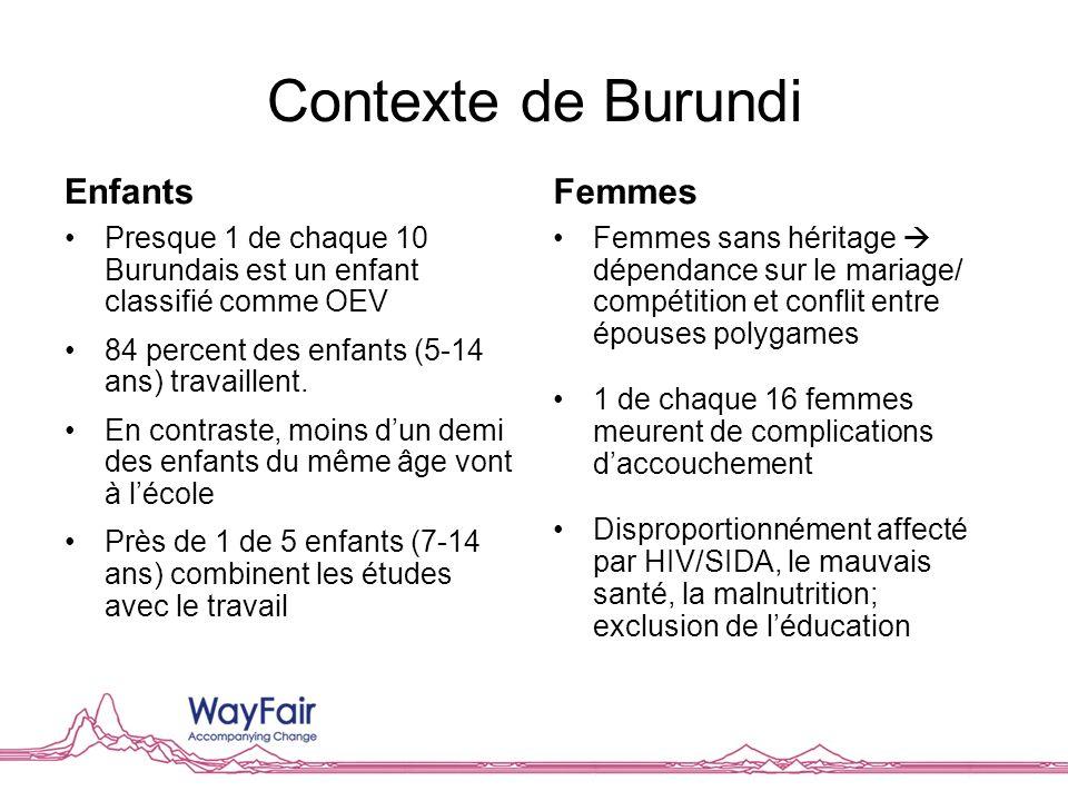 Contexte de Burundi Enfants Presque 1 de chaque 10 Burundais est un enfant classifié comme OEV 84 percent des enfants (5-14 ans) travaillent. En contr