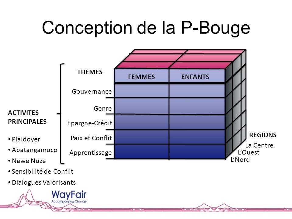 Learning to Leverage - 3 CEP est essential au Burundi et sa contexte – voyez les chiffres!.