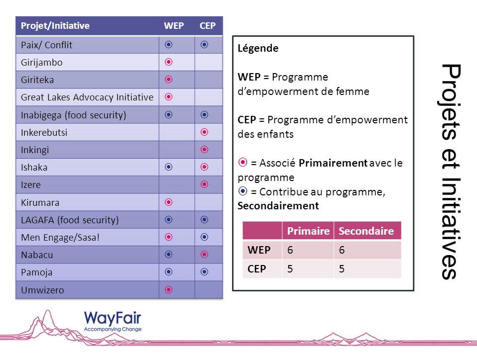 Projets et Initiatives Légende WEP = Programme dempowerment de femme CEP = Programme dempowerment des enfants = Associé Primairement avec le programme