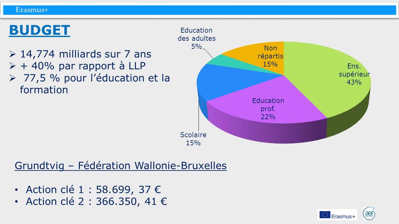 Erasmus+ BUDGET 14,774 milliards sur 7 ans + 40% par rapport à LLP 77,5 % pour léducation et la formation Grundtvig – Fédération Wallonie-Bruxelles Ac