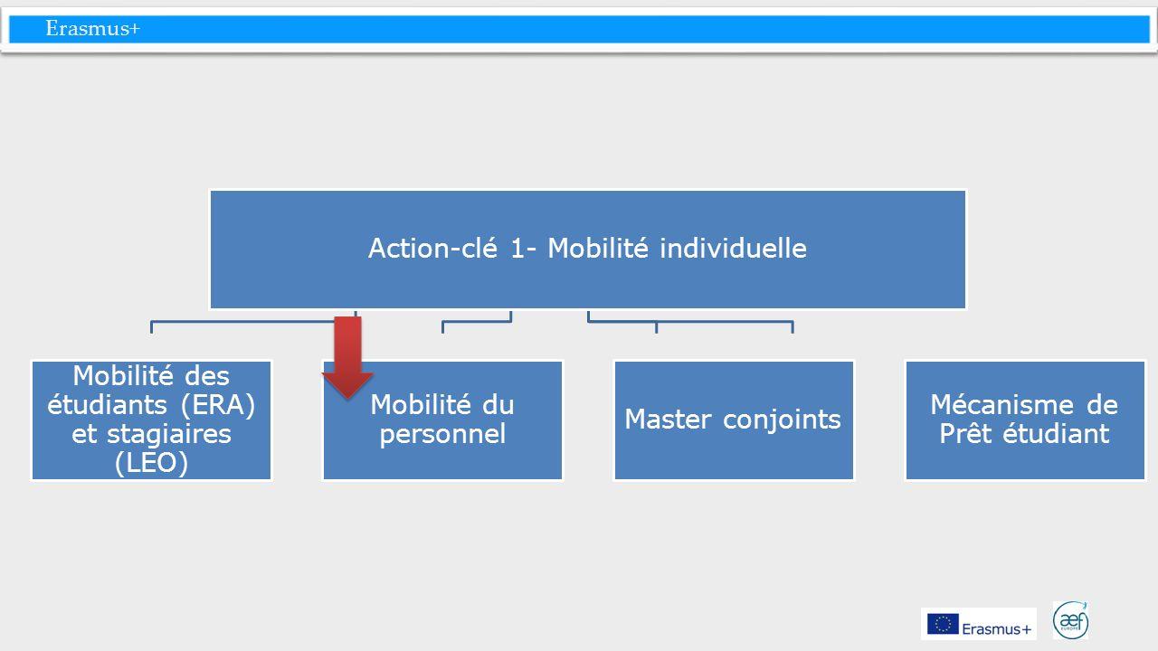 Erasmus+ Action-clé 1- Mobilité individuelle Mobilité des étudiants (ERA) et stagiaires (LEO) Mobilité du personnel Master conjoints Mécanisme de Prêt