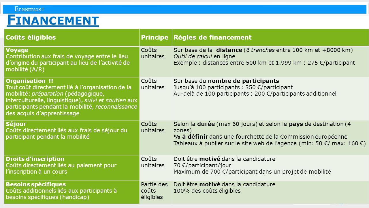 Erasmus+ F INANCEMENT Coûts éligiblesPrincipeRègles de financement Voyage Contribution aux frais de voyage entre le lieu dorigine du participant au li