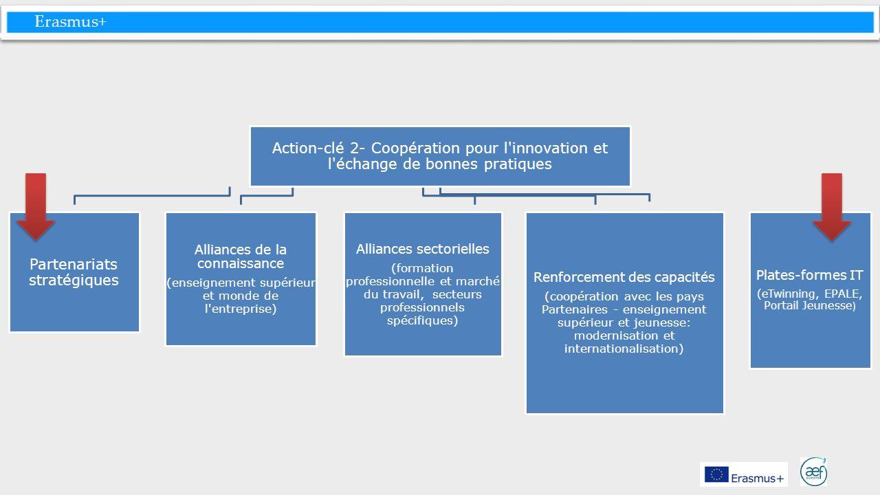 Erasmus+ Action-clé 2- Coopération pour l'innovation et l'échange de bonnes pratiques Partenariats stratégiques Alliances de la connaissance (enseigne