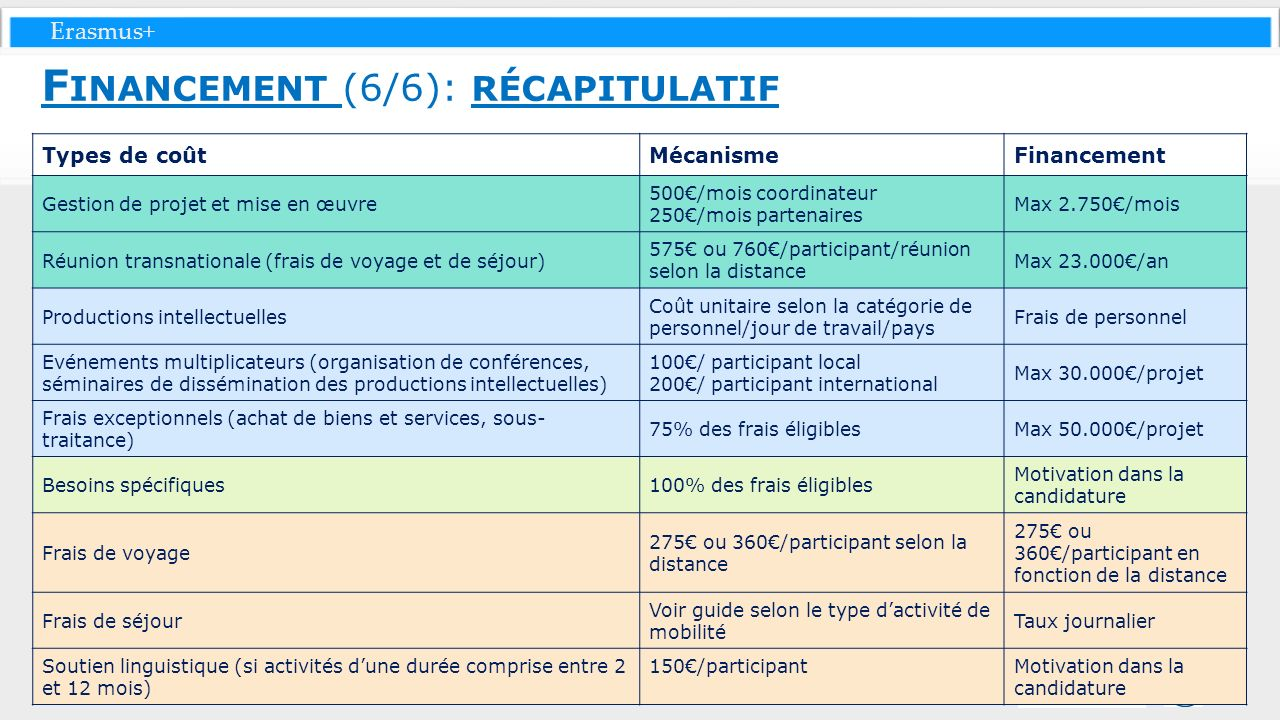 Erasmus+ Types de coûtMécanismeFinancement Gestion de projet et mise en œuvre 500/mois coordinateur 250/mois partenaires Max 2.750/mois Réunion transn