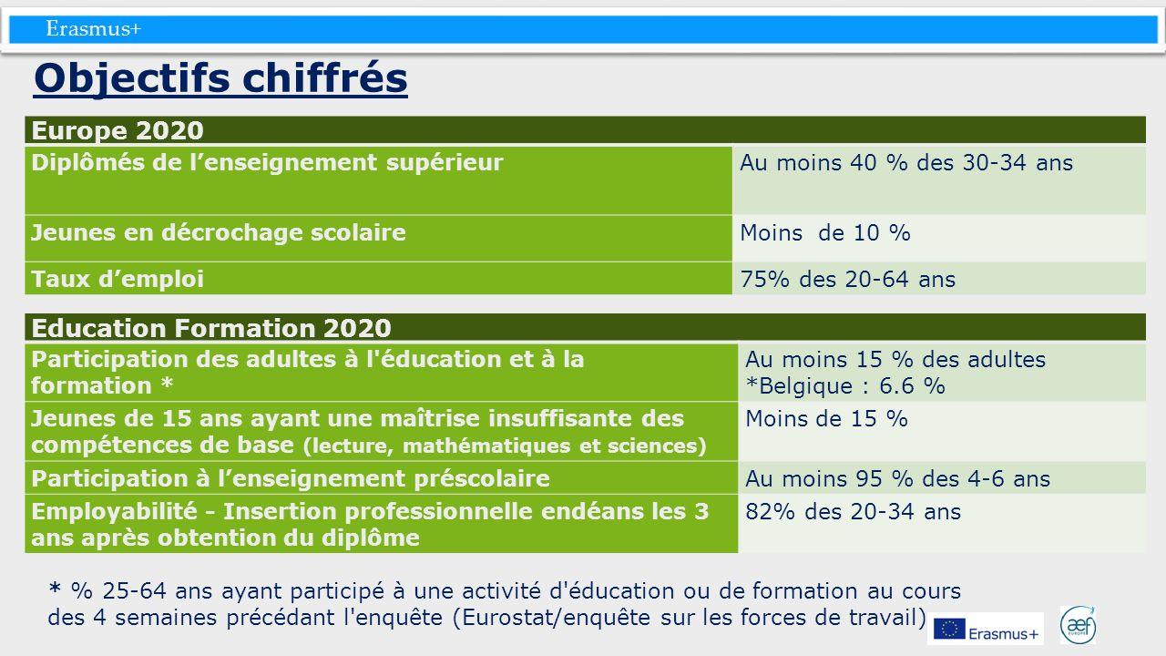 Erasmus+ Objectifs chiffrés Europe 2020 Diplômés de lenseignement supérieur Au moins 40 % des 30-34 ans Jeunes en décrochage scolaireMoins de 10 % Tau