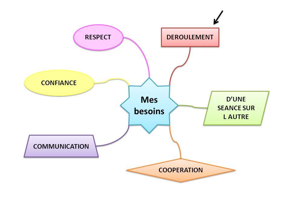 RESPECT DEROULEMENT Mes besoins COMMUNICATION COOPERATION DUNE SEANCE SUR L AUTRE CONFIANCE