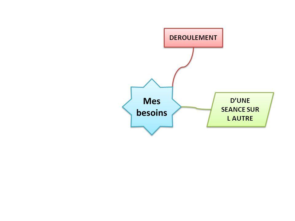 Mes besoins Si problème COMMUNICATION Groupe classe Personnel Mail Relation Entre vous Vous et moi Envoi de doc Oubli dinfo