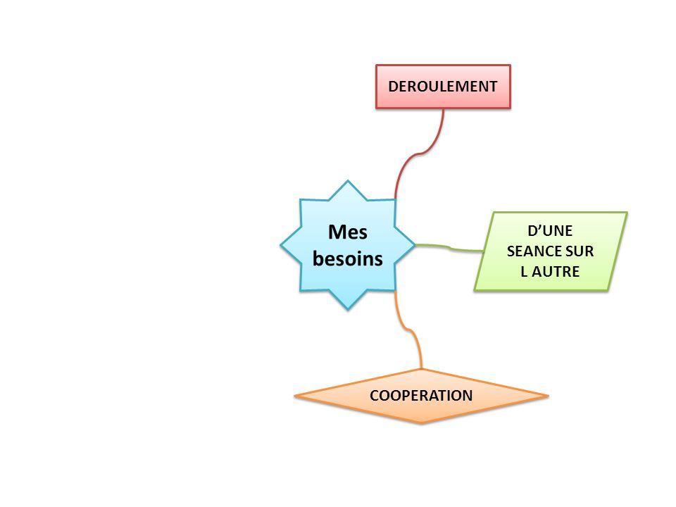 DEROULEMENT Mes besoins COMMUNICATION COOPERATION DUNE SEANCE SUR L AUTRE