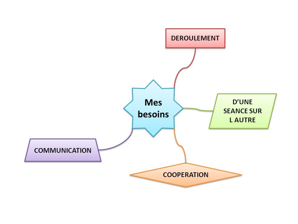 Mes besoins COMMUNICATION Relation