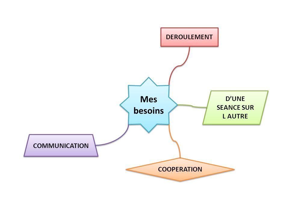 DEROULEMENT Mes besoins COMMUNICATION COOPERATION DUNE SEANCE SUR L AUTRE CONFIANCE