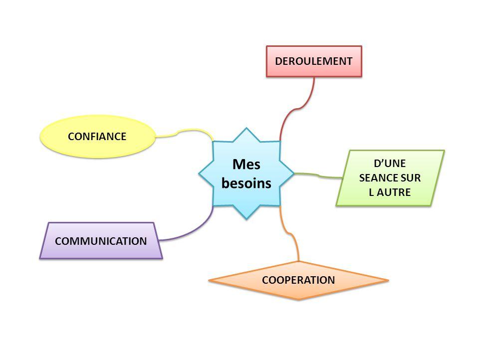 Mes besoins COMMUNICATION Relation Vous et moi