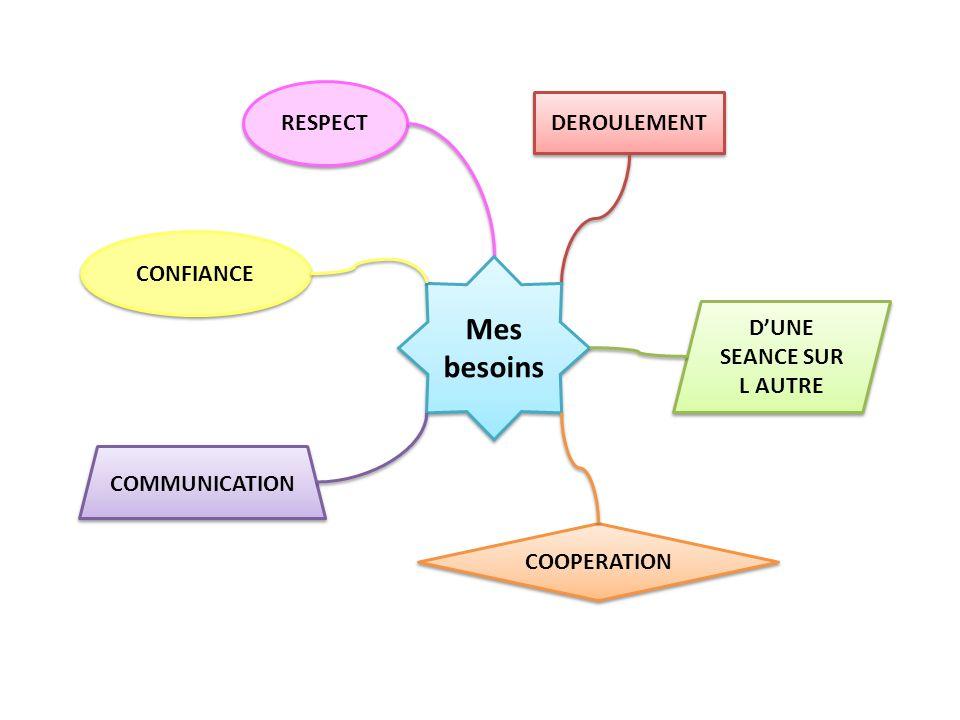 Mes besoins COMMUNICATION Relation Entre vous Vous et moi