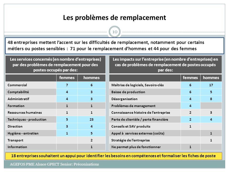 AGEFOS PME Alsace GPECT Senior: Préconisations 10 Les problèmes de remplacement 48 entreprises mettent laccent sur les difficultés de remplacement, no