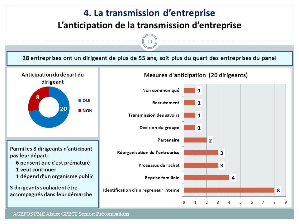 AGEFOS PME Alsace GPECT Senior: Préconisations 11 4. La transmission dentreprise Lanticipation de la transmission dentreprise Parmi les 8 dirigeants n