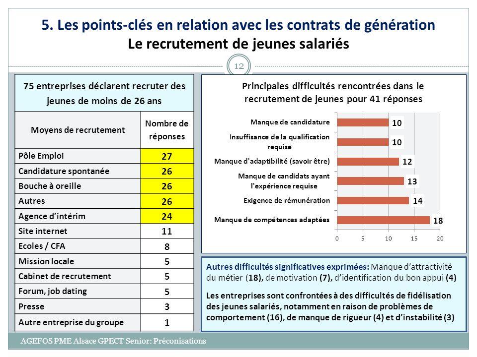AGEFOS PME Alsace GPECT Senior: Préconisations 12 5. Les points-clés en relation avec les contrats de génération Le recrutement de jeunes salariés 75