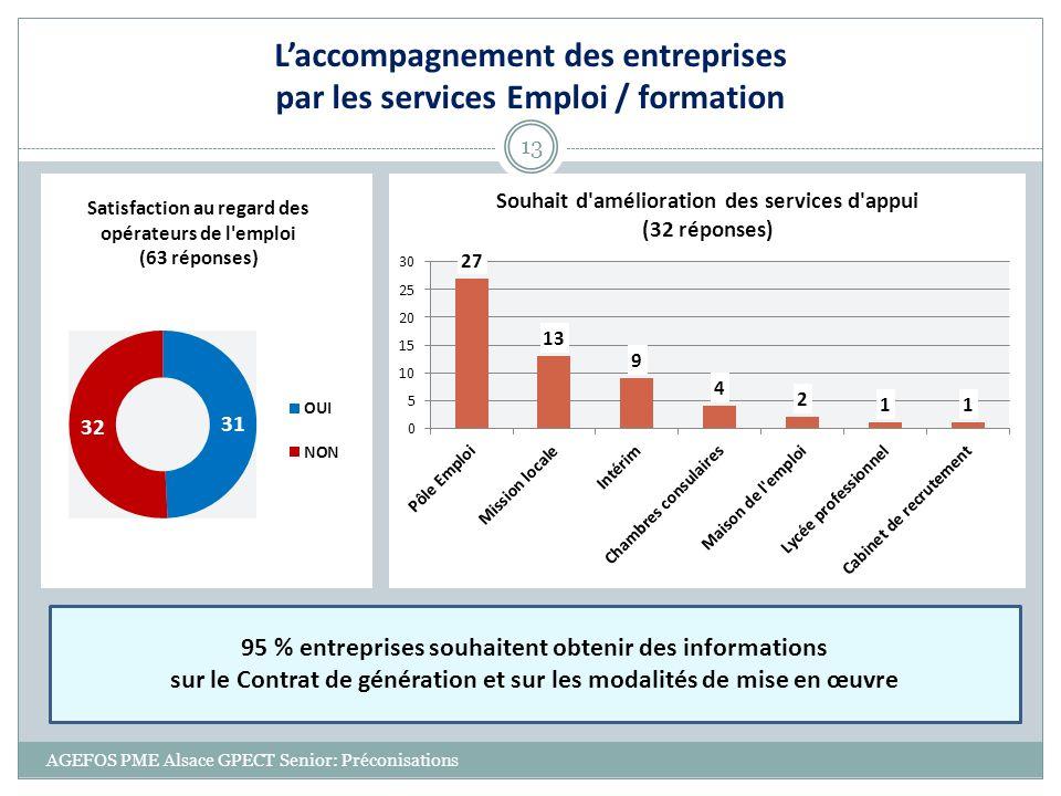 AGEFOS PME Alsace GPECT Senior: Préconisations 13 Laccompagnement des entreprises par les services Emploi / formation 95 % entreprises souhaitent obte