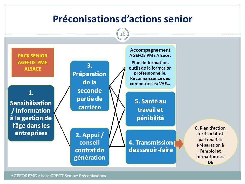 Préconisations dactions senior AGEFOS PME Alsace GPECT Senior: Préconisations 16 1. Sensibilisation / Information à la gestion de lâge dans les entrep