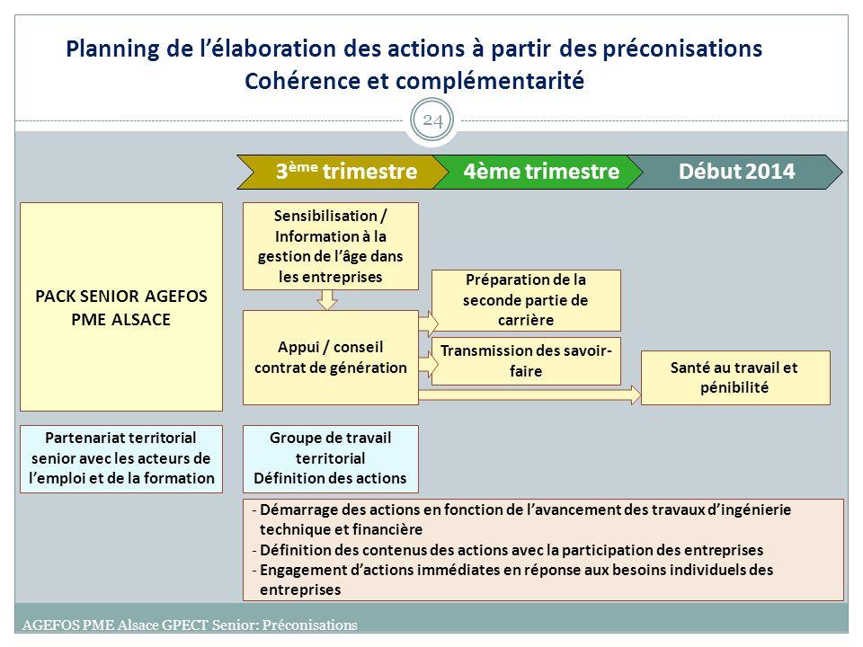 Planning de lélaboration des actions à partir des préconisations Cohérence et complémentarité AGEFOS PME Alsace GPECT Senior: Préconisations 24 3 ème