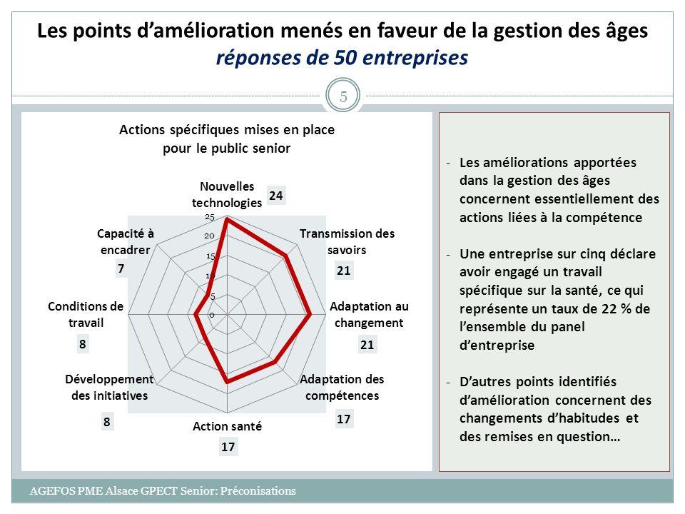AGEFOS PME Alsace GPECT Senior: Préconisations 6 La formation des seniors et les plans daction senior réponses de 64 entreprises -Les départs en formation ne sont pas spécifiques au publics seniors et sont caractéristiques des formations en TPE/ PME, orientées vers les techniques, la sécurité, la qualité, linformatique et les langues… -Le nombre de femmes seniors formées en 2012 (81) est en net recul par rapport à 2011 (141), soit près de 43 %, alors que la formation des hommes en 2012 (158) est en augmentation de 10 % par rapport à 2011 (144) -Faible importance des formations mises en œuvre pour lencadrement des seniors: o 21 personnes au management o 3 personnes à la santé au travail o 1 personne au risque de discrimination - Près d1 entreprise sur 2 ne tient pas les entretiens professionnels, et quasiment toutes ne font pas la distinction entre entretien annuel et de mi-carrière 16 entreprises déclarent un besoin daccompagnement à la mise en œuvre des entretiens professionnels -10 dentre elles ont élaboré un plan daction senior et 5 ont conclu un accord dentreprise -Trois entreprises sur les 13 déclarent un besoin dappui pour structurer leur plan daction senior Sur les entreprises enquêtées, 13 dentre elles comptent plus de 50 salariés, soumises à lobligation dun plan daction senior