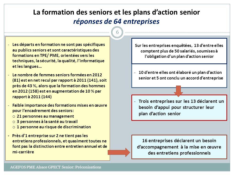 AGEFOS PME Alsace GPECT Senior: Préconisations 6 La formation des seniors et les plans daction senior réponses de 64 entreprises -Les départs en forma