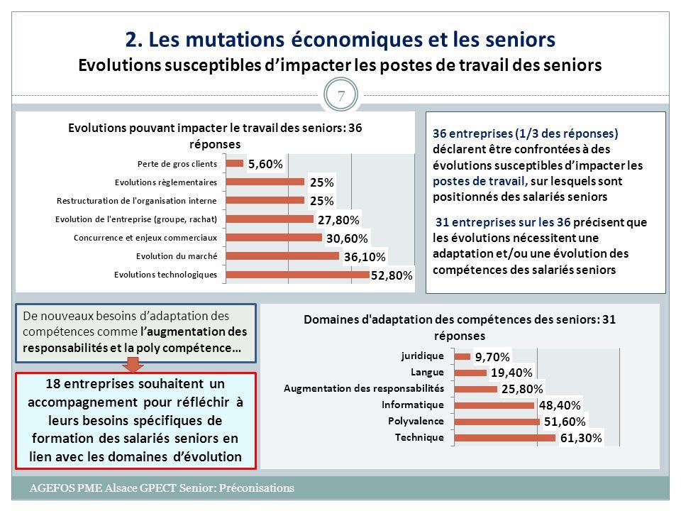AGEFOS PME Alsace GPECT Senior: Préconisations 7 2. Les mutations économiques et les seniors Evolutions susceptibles dimpacter les postes de travail d