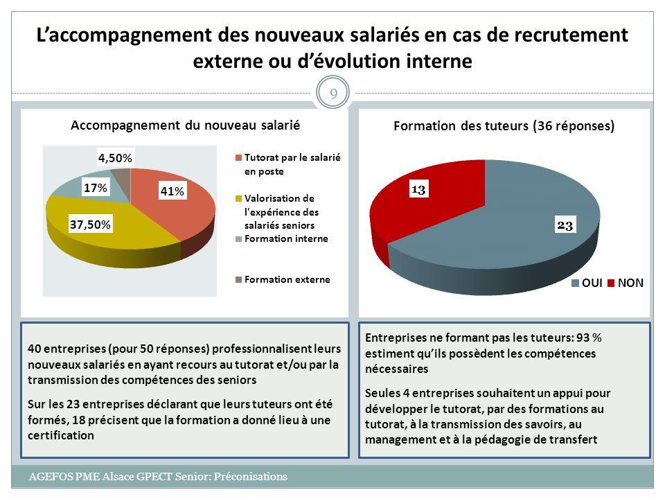 AGEFOS PME Alsace GPECT Senior: Préconisations 9 Laccompagnement des nouveaux salariés en cas de recrutement externe ou dévolution interne 40 entrepri