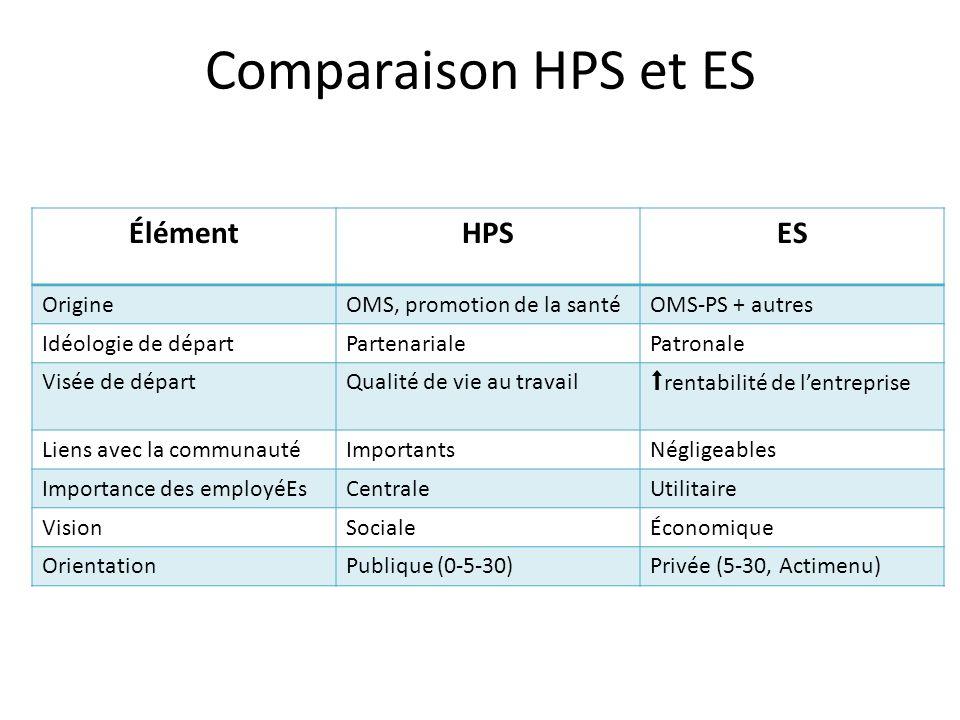 Comparaison HPS et ES ÉlémentHPSES OrigineOMS, promotion de la santéOMS-PS + autres Idéologie de départPartenarialePatronale Visée de départQualité de