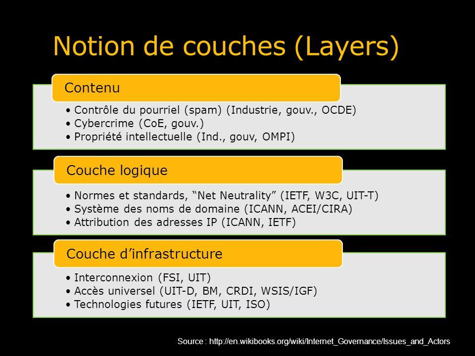 Notion de couches (Layers) Contrôle du pourriel (spam) (Industrie, gouv., OCDE) Cybercrime (CoE, gouv.) Propriété intellectuelle (Ind., gouv, OMPI) Co