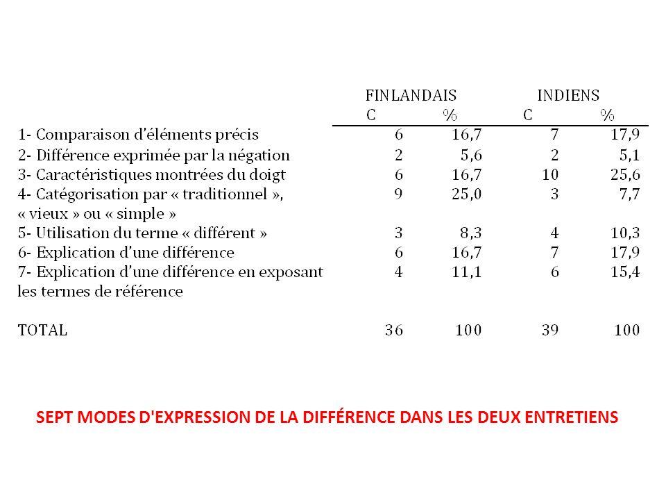 SEPT MODES D'EXPRESSION DE LA DIFFÉRENCE DANS LES DEUX ENTRETIENS